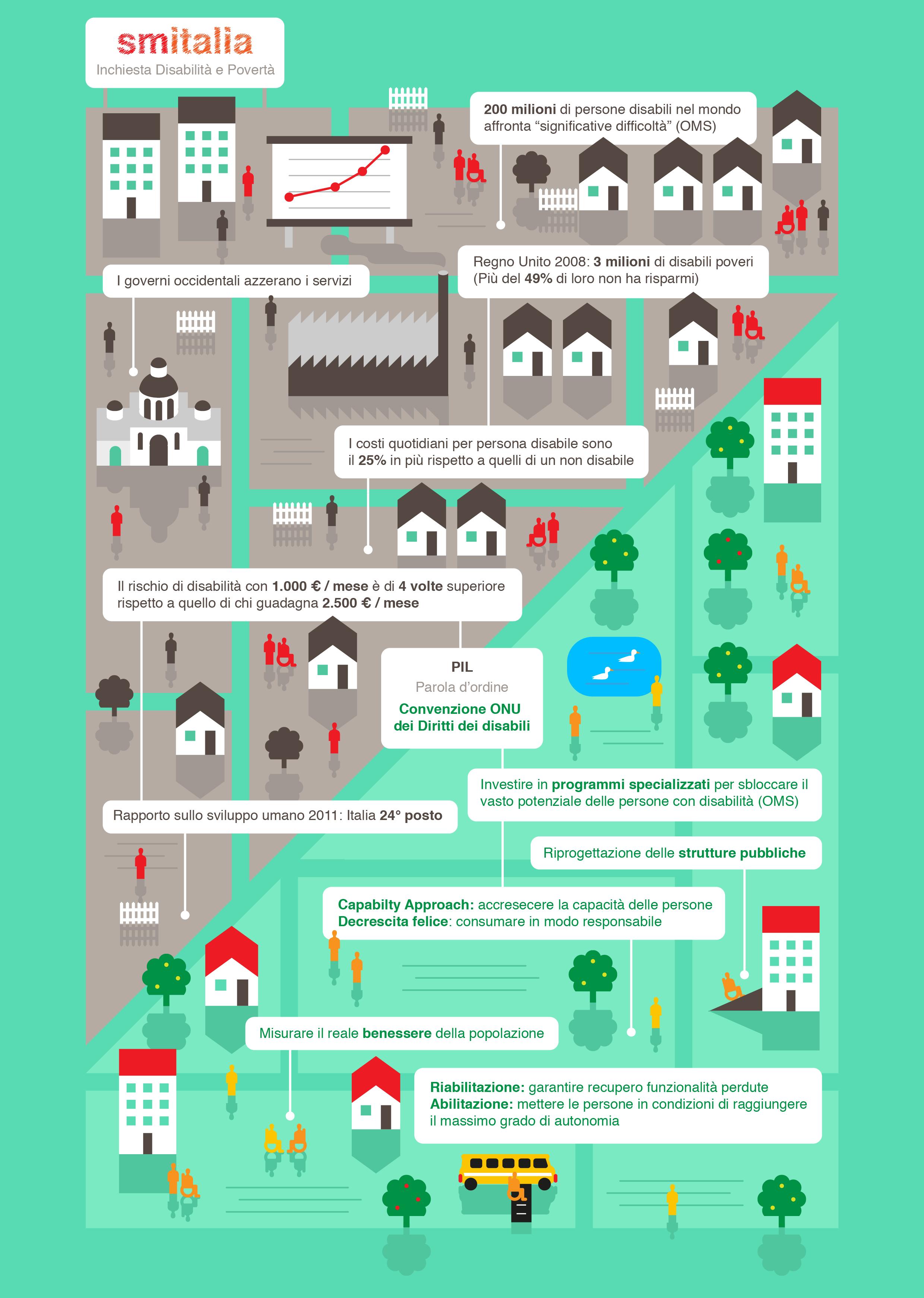 Sm Italia 2/2012 - infografica su disabilità e povertà