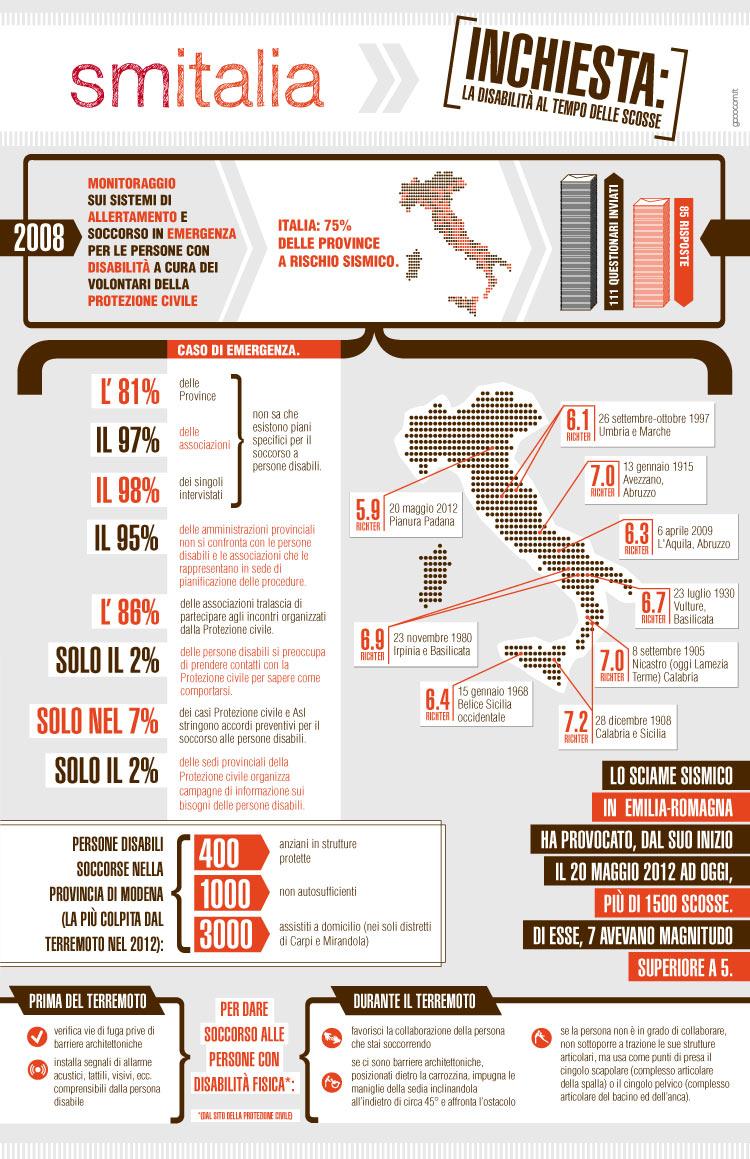 SM Italia 4/2012 - Infografica terremoti e disabilit'