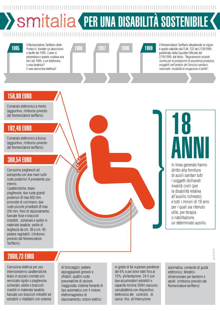 SM Italia 5/2012 - Per una disabilità sostenibile (infografica)