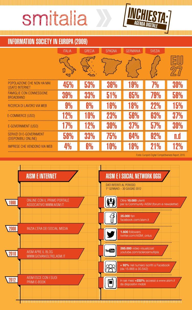SM Italia 6/2012 - Infografica sui numeri di internet in Europa