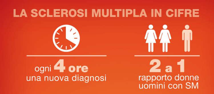 La sclerosi multipla in cifre